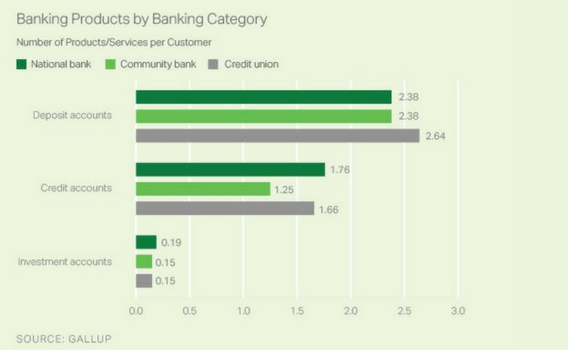 Banking Products by Banking category